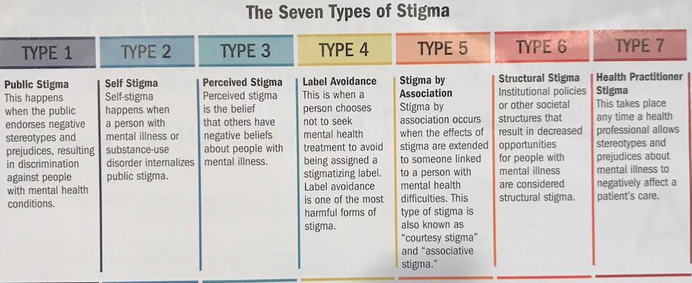 Understanding Stigma Mental Health Matters